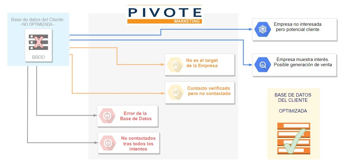 optimizacion bases de datos - pivote marketing